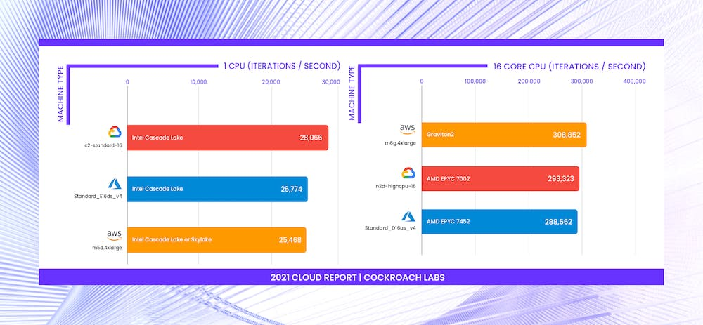 Chart comparing Intel, AMD, and Graviton2 CPU performance at Google (GCP), AWS, and Azure. [2021 Cloud Report | Cockroach Labs]