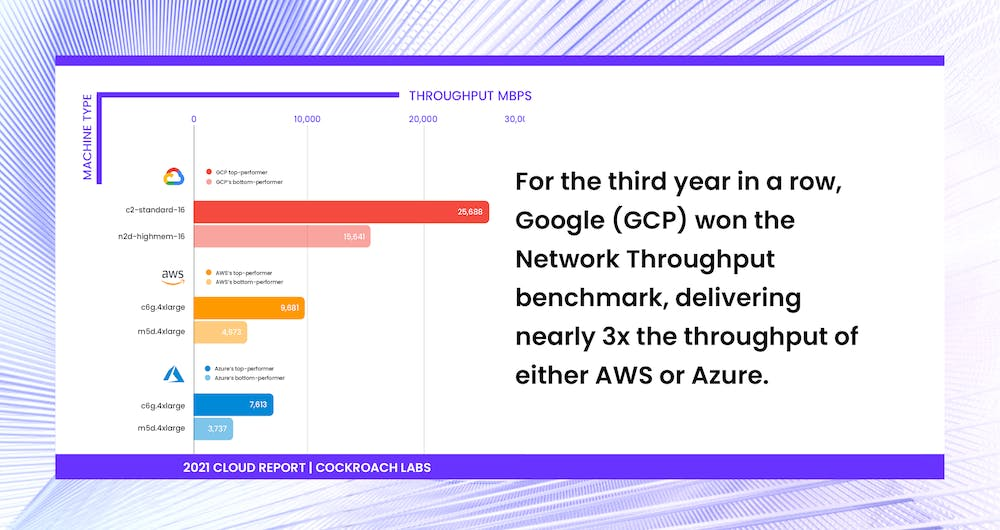 Chart showing Google (GCP) network throughput nearly 3x that of AWS or Azure. [2021 Cloud Report | Cockroach Labs]