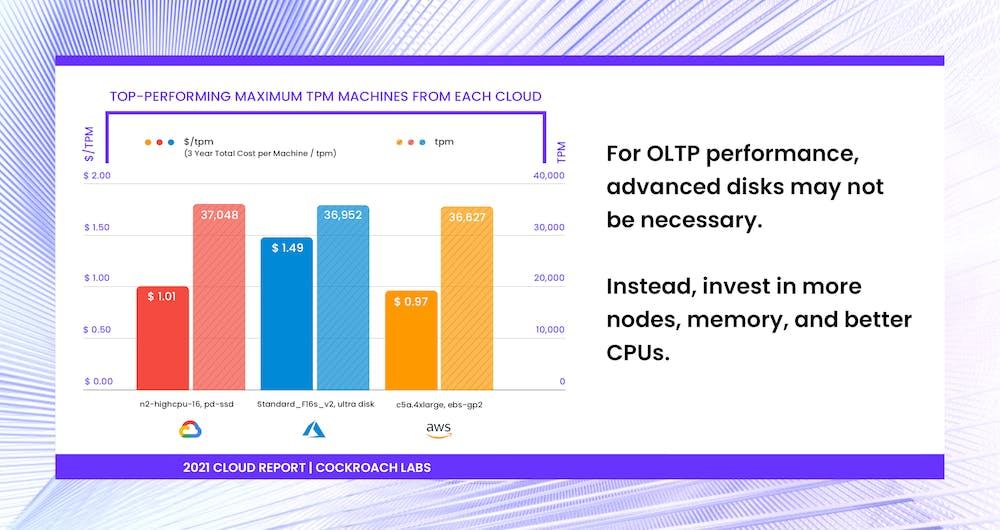 OLTP TPC-C benchmarking of AWS, Azure, and Google Cloud (GCP) [2021 Cloud Report | Cockroach Labs]