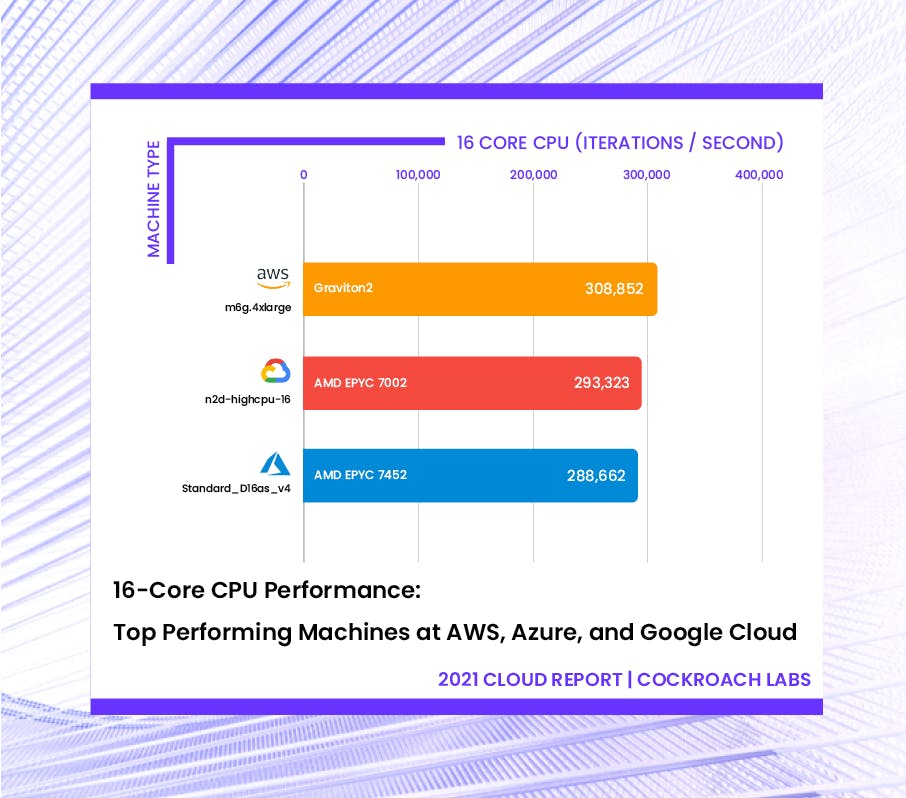 16-core CPU Benchmark: Top performing machines at AWS, Azure, and Google Cloud