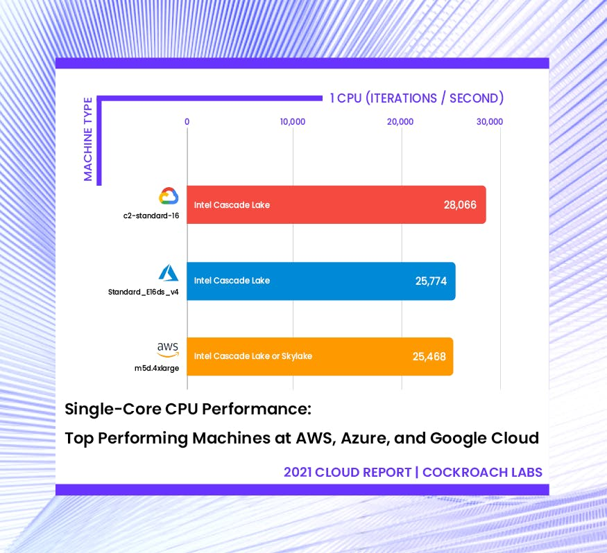 Single-Core CPU Performance: Top performing machines at AWS, Azure, and Google Cloud