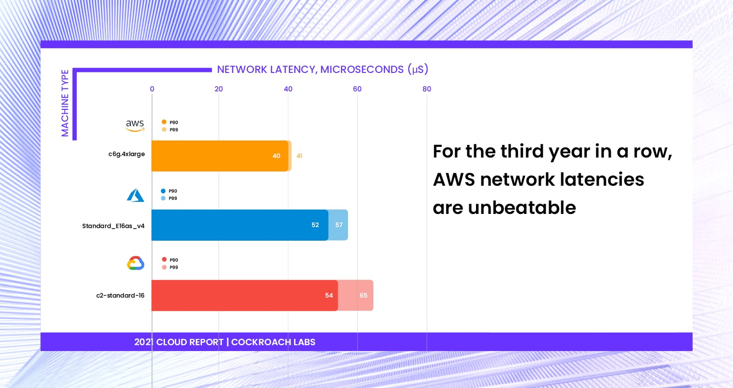 Benchmarking network latencies of AWS, Azure, and Google. AWS network latencies are unbeatable. 2021 Cloud Report | Cockroach Labs