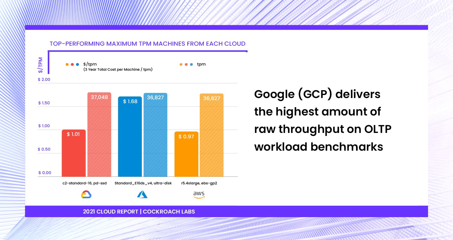 Chart showing Google Cloud (GCP) performed best on OLTP TPC-C benchmark against AWS and Azure. [2021 Cloud Report | Cockroach Labs]