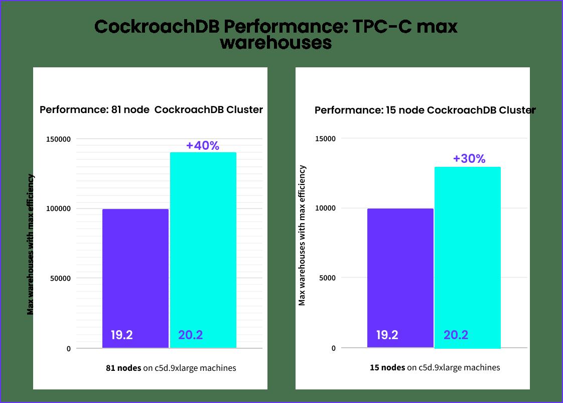 CockroachDB Performance on TPC-C benchmark: 19.2 vs 20.2
