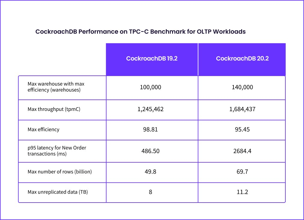CockroachDB Performance on TPC-C Benchmark for OLTP workloads