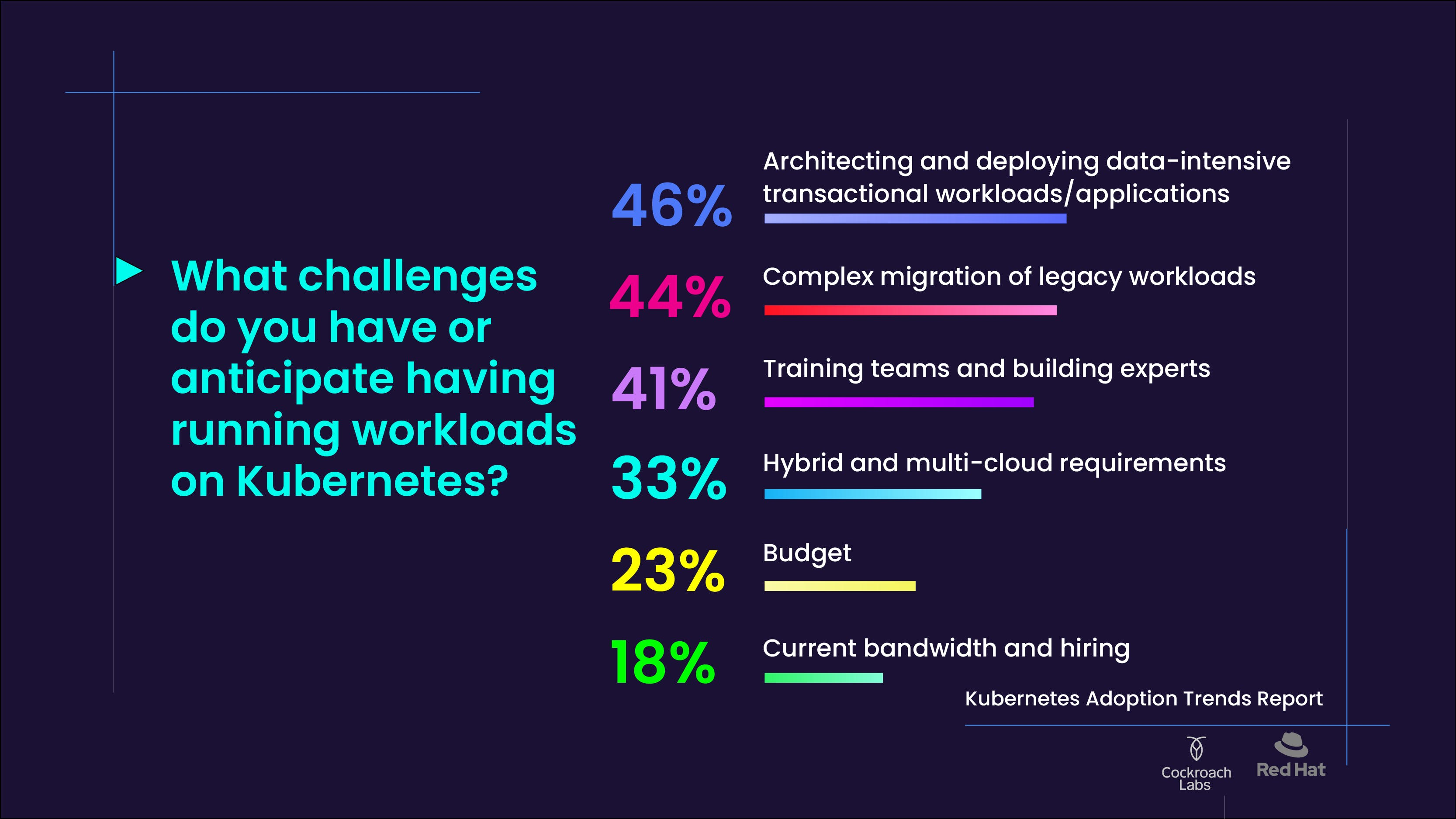 Bar chart of challenges companies encounter using Kubernetes
