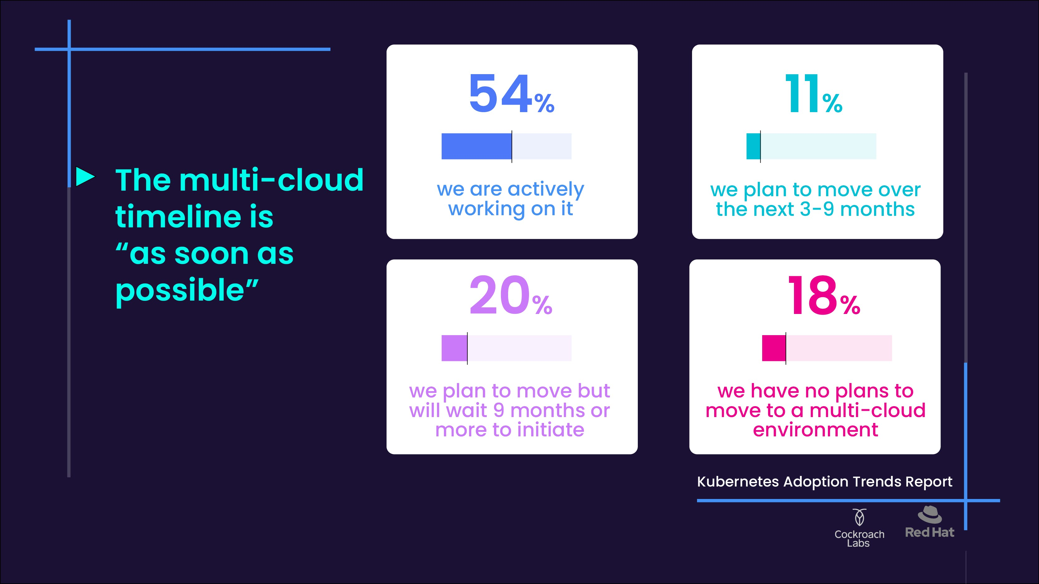 multi-cloud adoption in 2021
