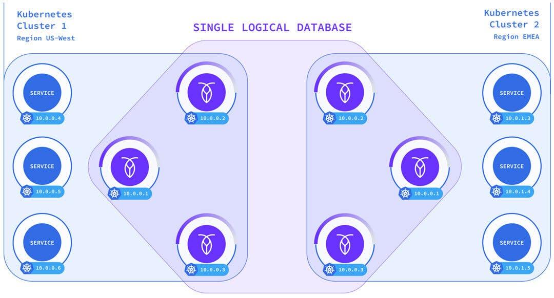 Multi-region, Multi-cluster