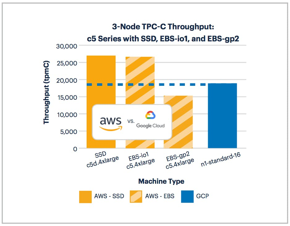 AWS vs GCP: 3-Node TPC-C Performance on c5 Series Machines