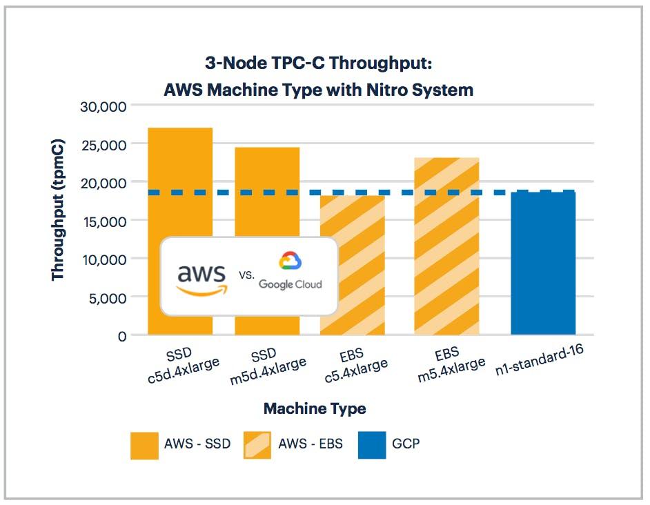 AWS vs GCP: 3-Node TPC-C Performance on Machines with Nitro System