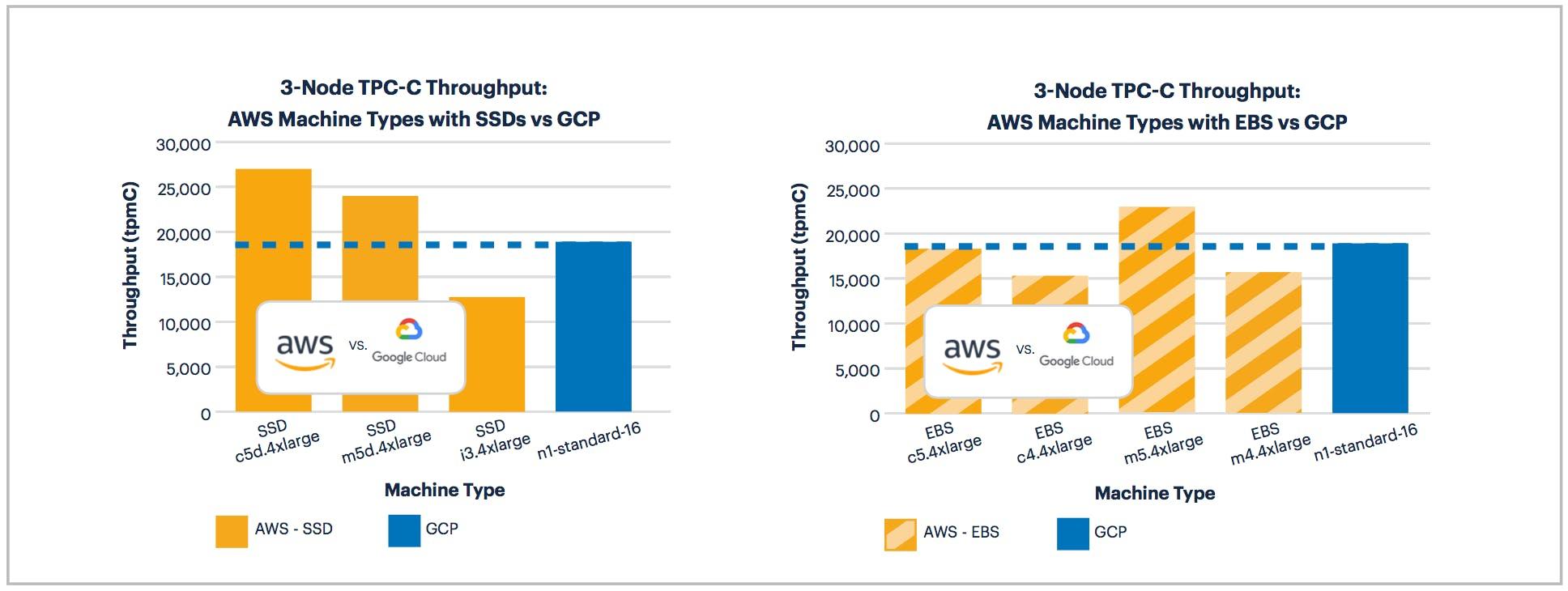 AWS vs GCP: 3-Node TPC-C Performance on SSD and EBS Machines