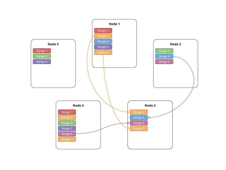 Automated_Rebalancing_7
