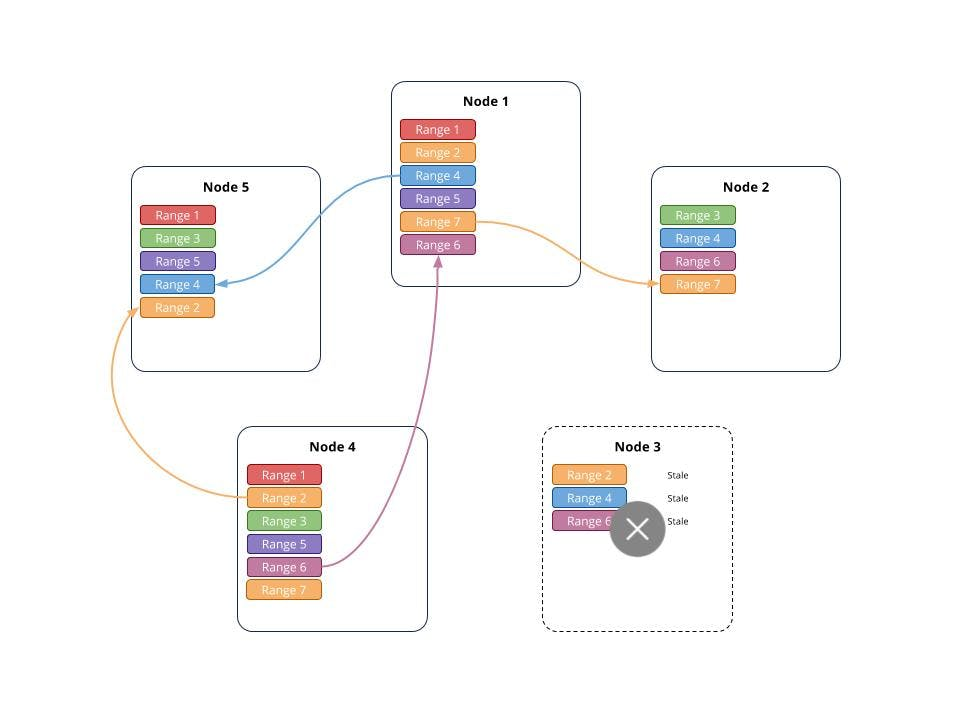 Automated_Rebalancing_8