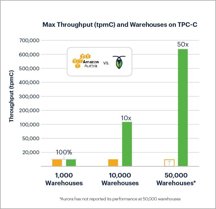 TPC-C Performance Benchmark: CockroachDB 2.1 vs Amazon Aurora