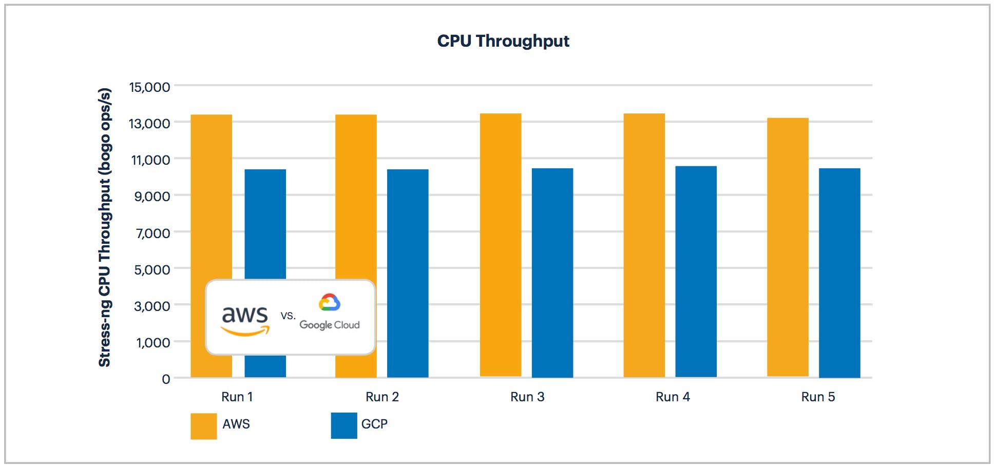 AWS vs GCP: CPU Throughput