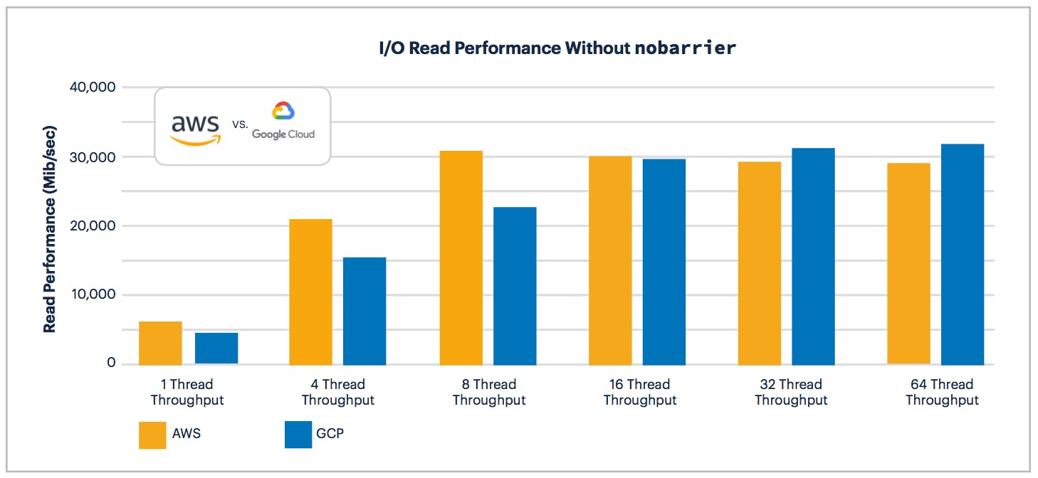 AWS vs GCP: I/O Read Performance without nobarrier