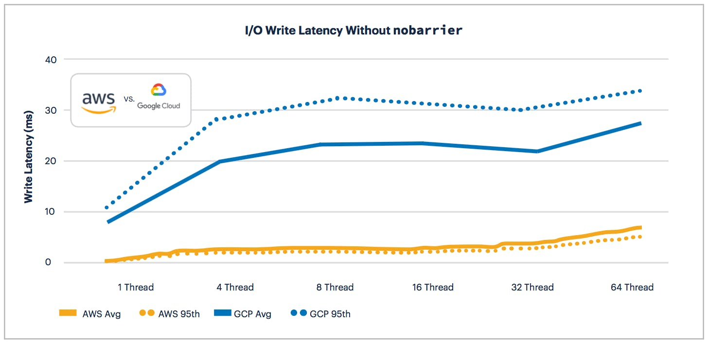 AWS vs GCP: Write Latency without nobarrier