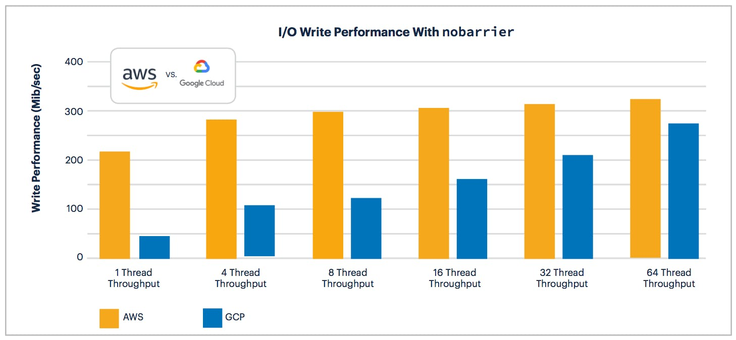 AWS vs GCP: I/O Write Performance with nobarrier