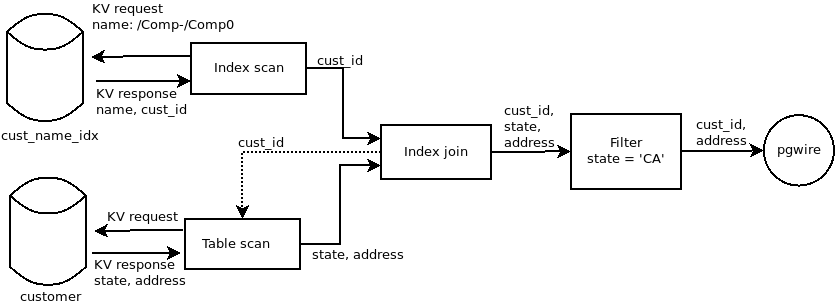 Local processing of an example query