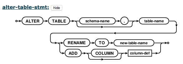 Efficient Documentation Using SQL Grammar Diagrams