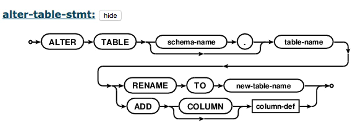 Featured image for Efficient Documentation Using SQL Grammar Diagrams