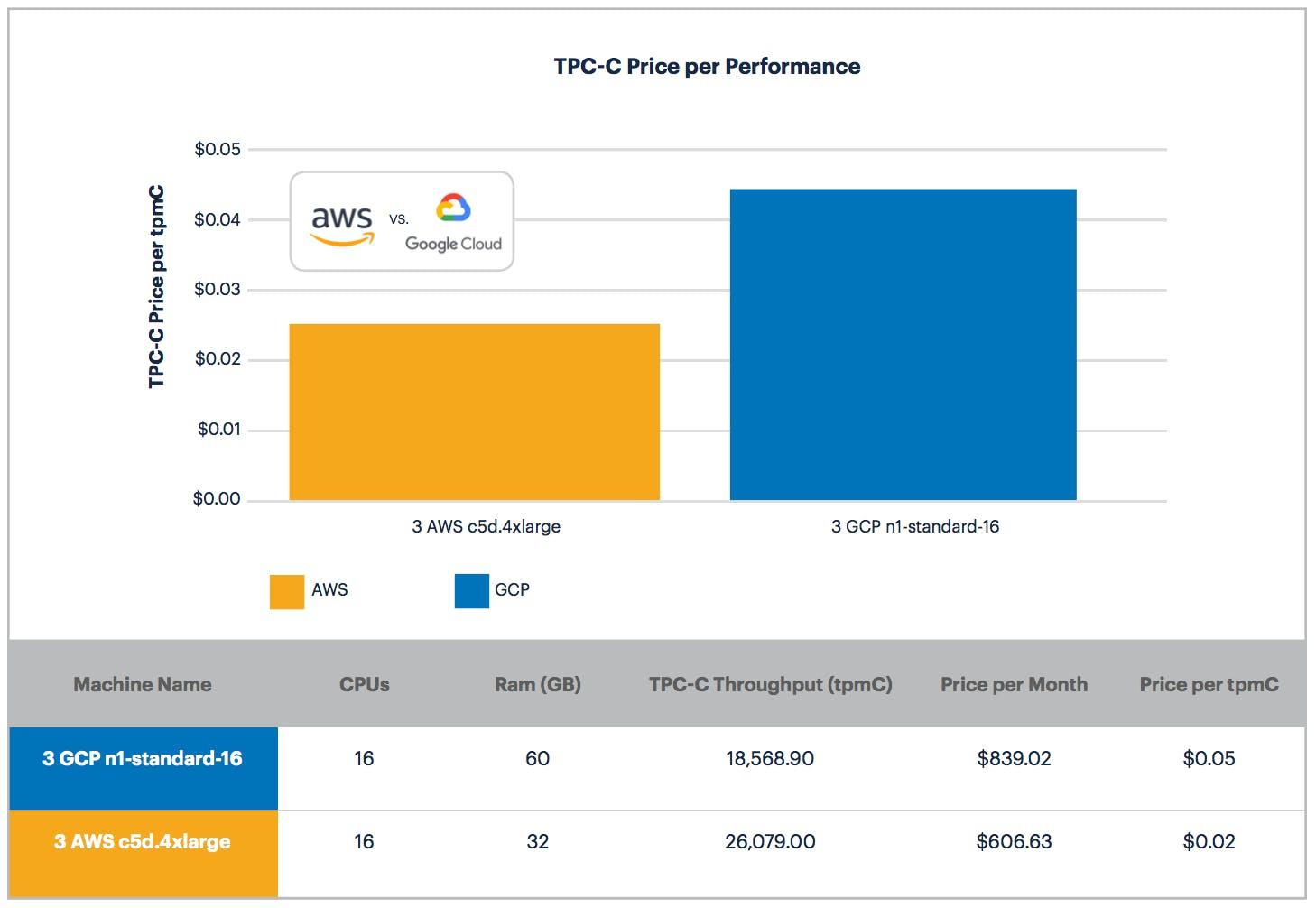 AWS vs. GCP: Price Per Performance on the TPC-C Benchmark