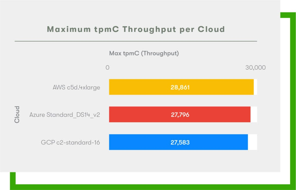 2020 Cloud Report - Max tpmC Throughput - AWS vs GCP vs Azure