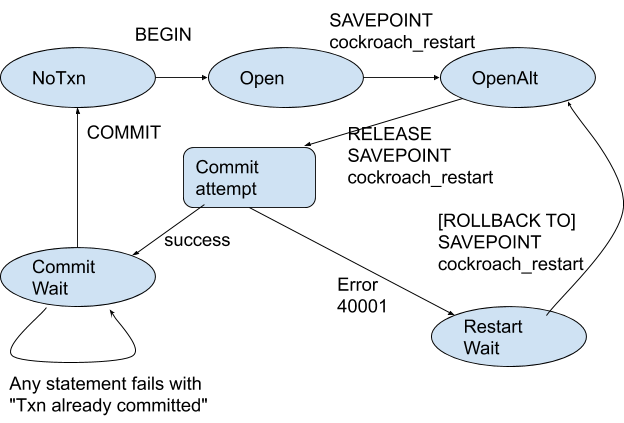 Nested transactions in CockroachDB: release SAVEPOINT stage 1