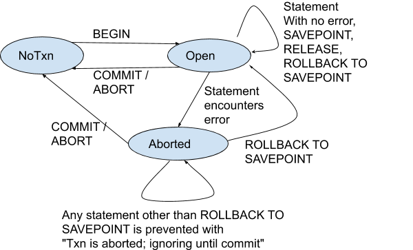 Nested transactions in CockroachDB: rollback to SAVEPOINT stage 1