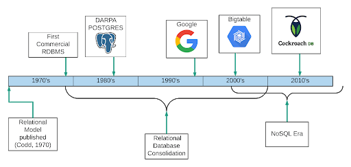 Timeline of Databases